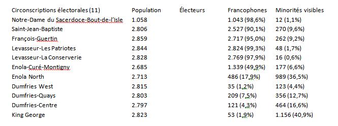 Carte électorale/Circonscriptions Circs-27d7519